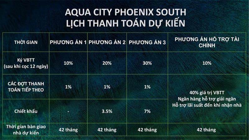 lịch thanh toán dự kiến dự án đảo phượng hoàng aqua city